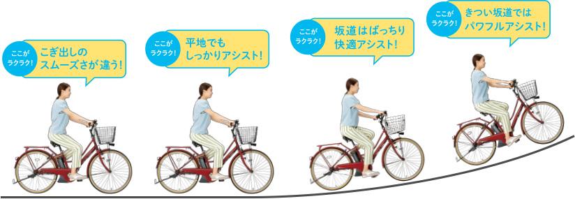 電動自転車走行イメージ